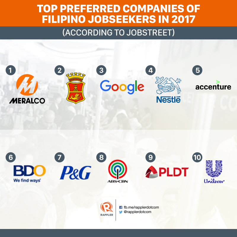 Top 10 companies 'Filipinos want to work for' in 2017