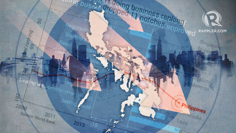 ANALYSIS] Ease of doing business: Why is the PH rank plummeting?