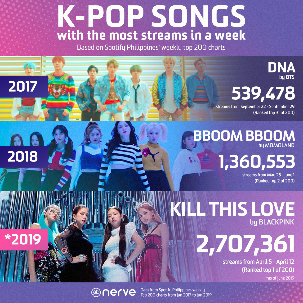 The 'bboom bboom' of K-pop in the Philippines