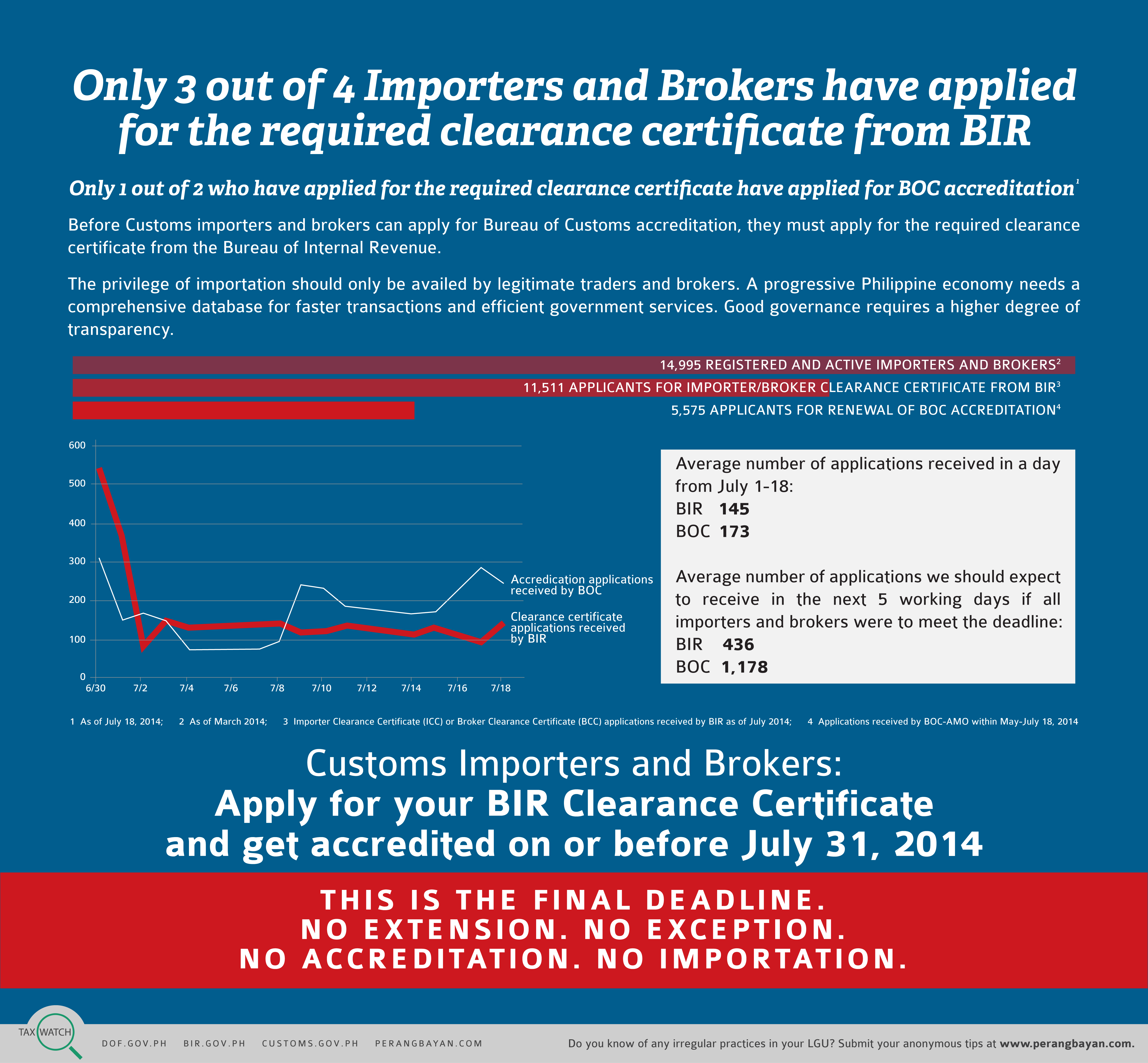 BIR To Importers, Brokers: Apply For Clearance Certificate Now