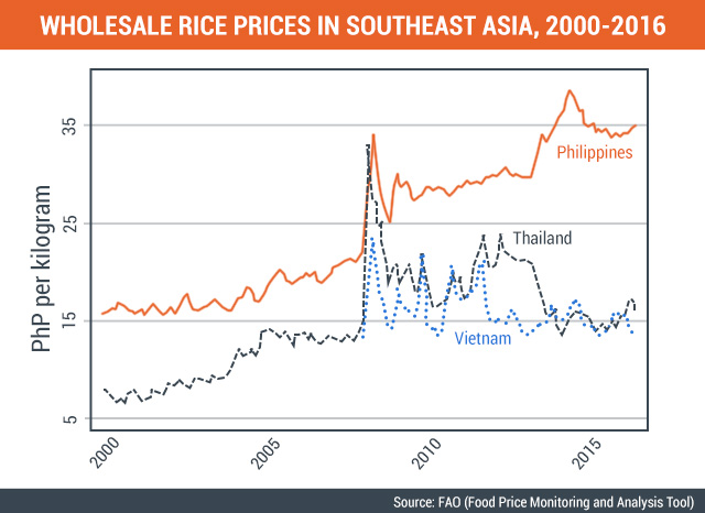 Rice in the time of Duterte: Will more imports be good?