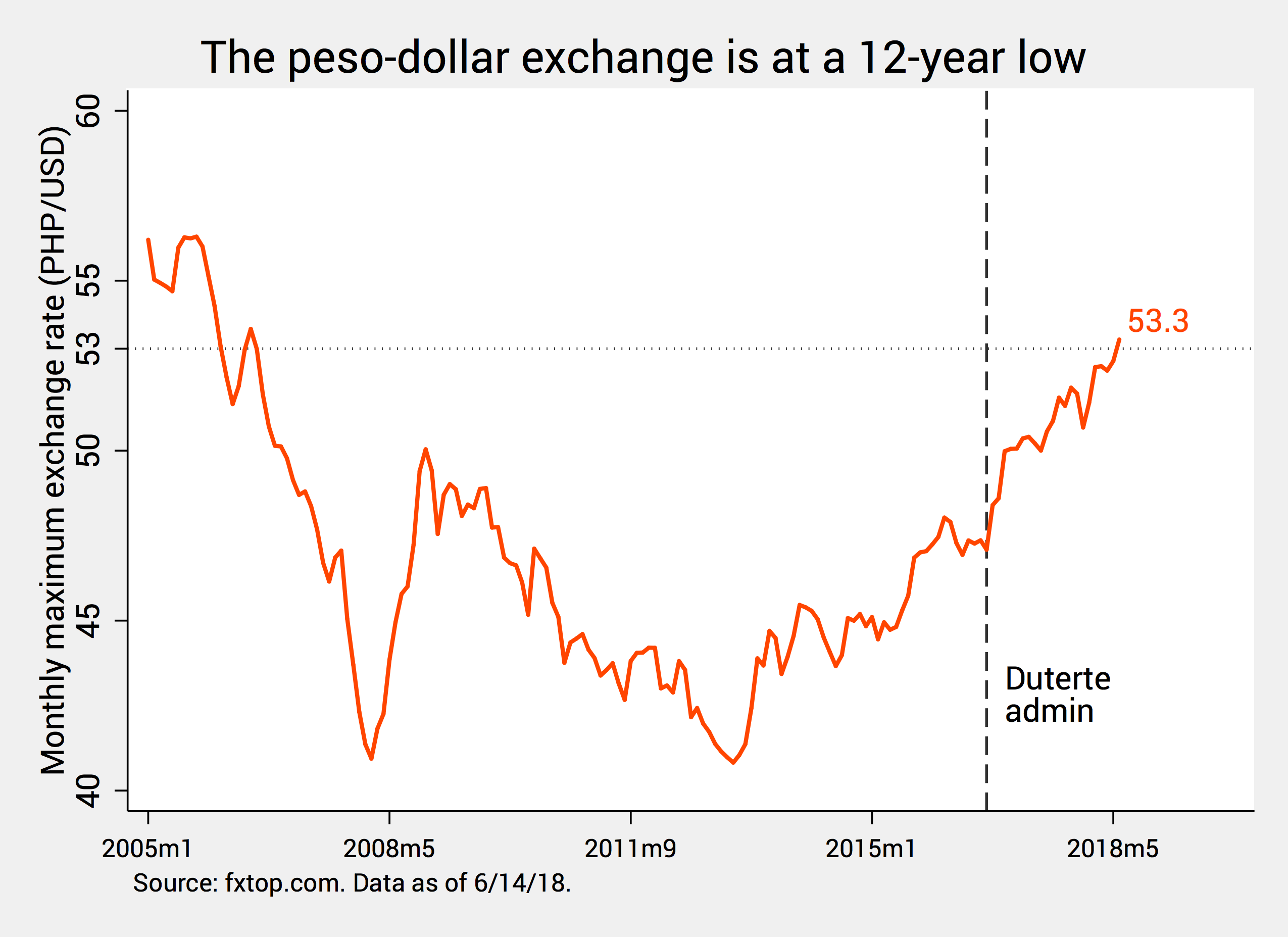 Philippine Peso The Weakest In Asean