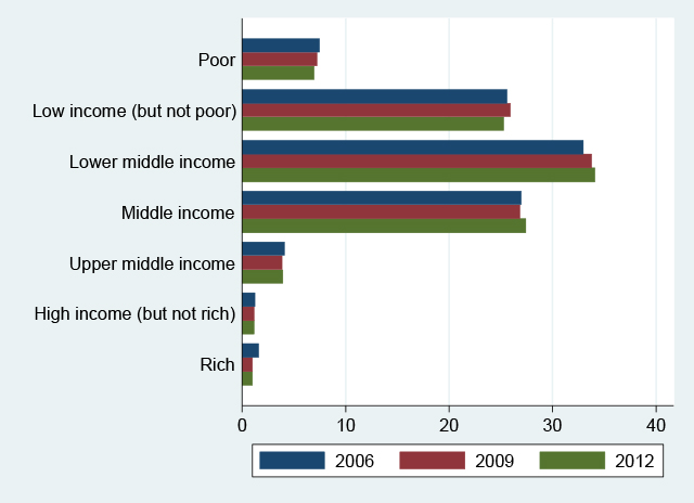 Who are the middle class?