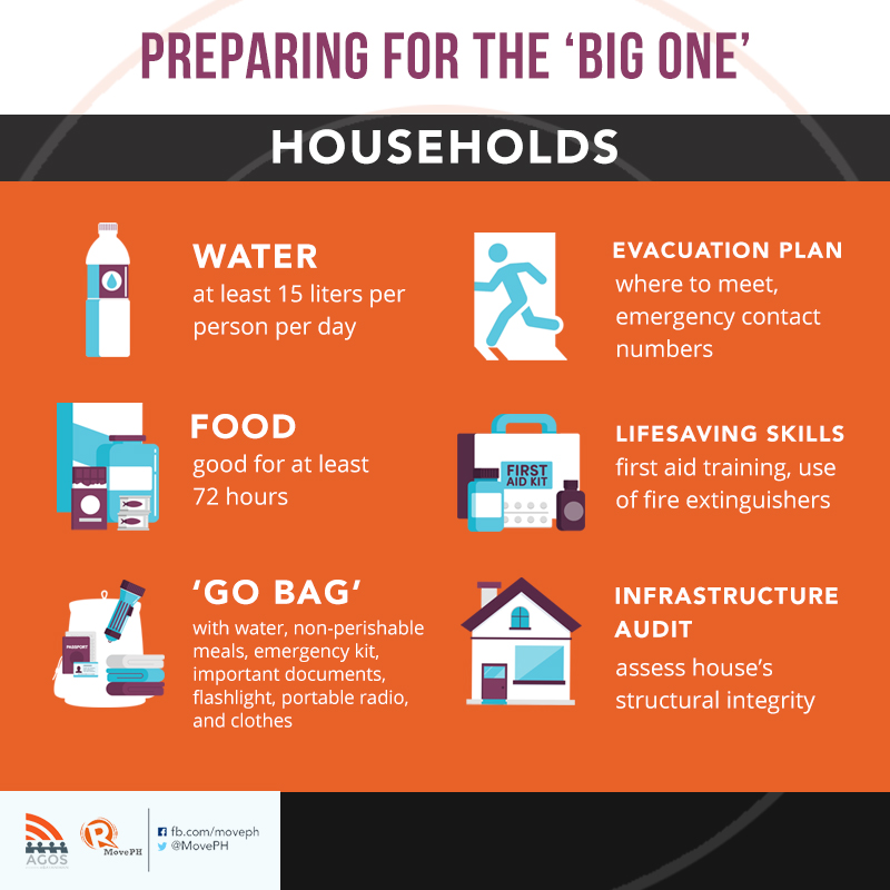 CHECKLIST: What should households prepare for an earthquake