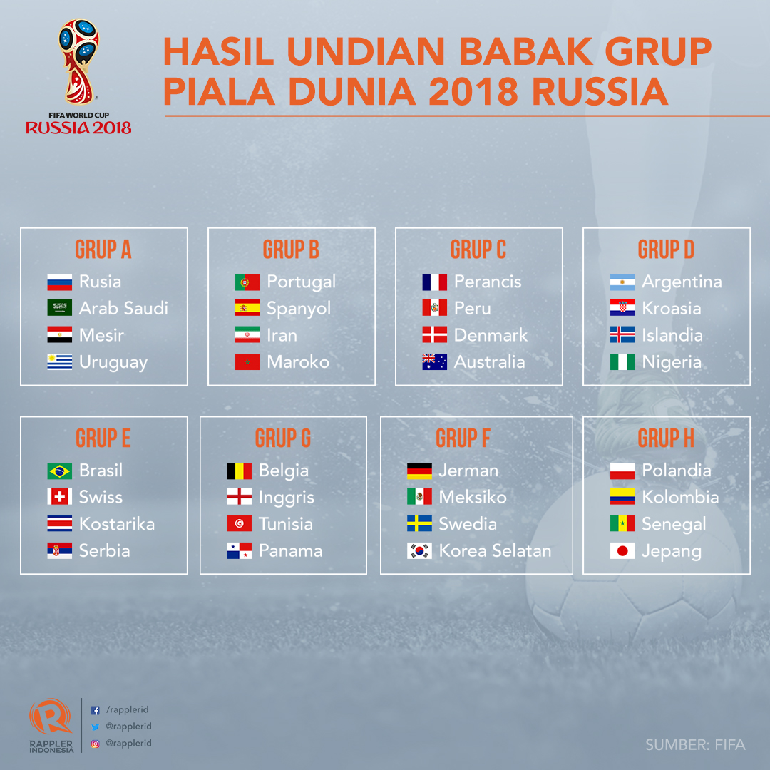 Drawing Piala Dunia 2018 Prancis Jerman Aman Argentina