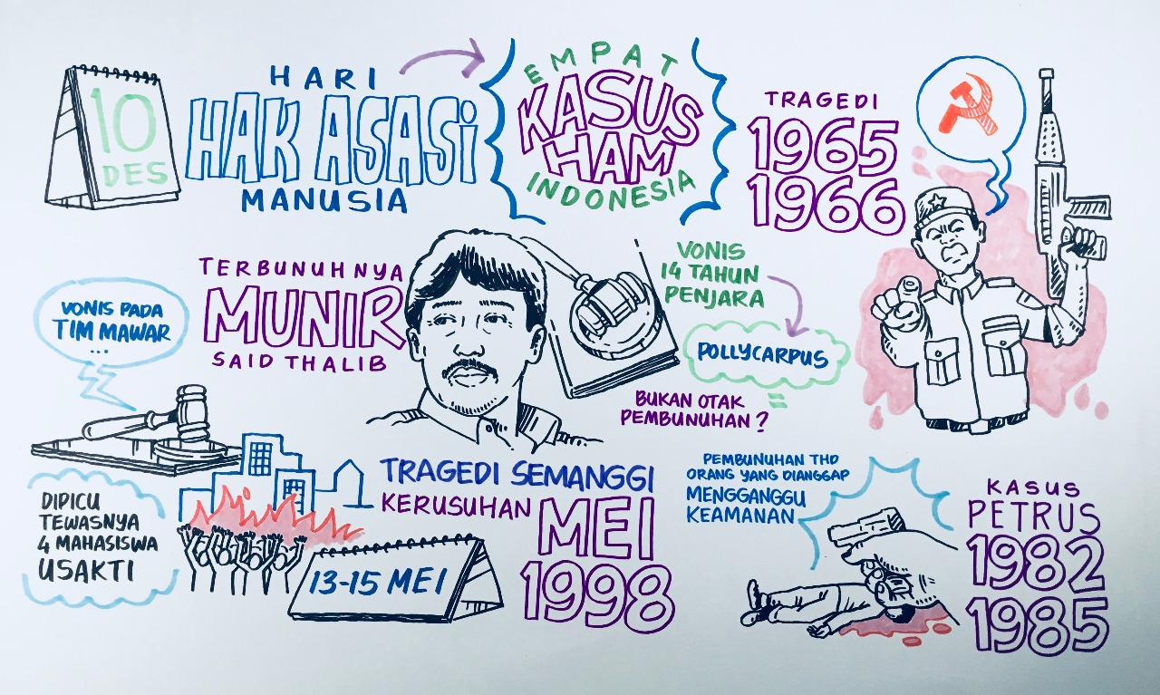 Contoh Kasus Pelanggaran Ham 2019 Di Indonesia Temukan Contoh