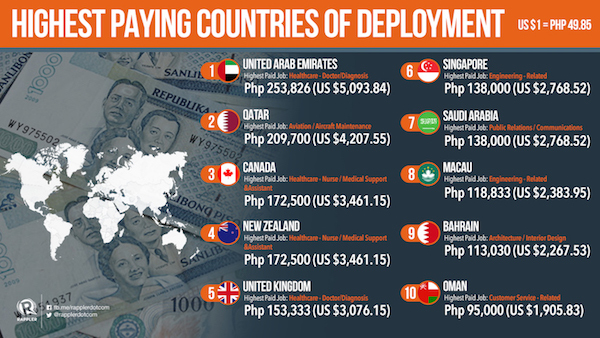 Which countries pay OFWs the highest?