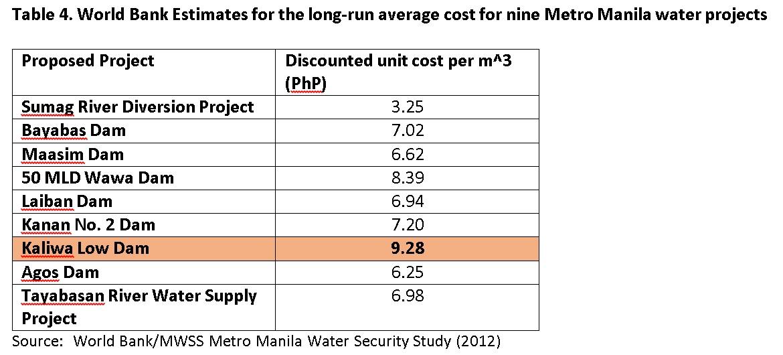 ANALYSIS] Is the Kaliwa Dam actually viable?