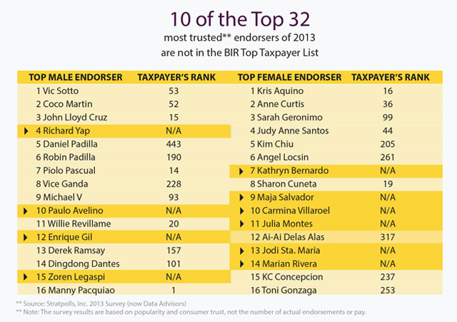 Top 10 Richest Person In The Philippines 2019 | Trendrr