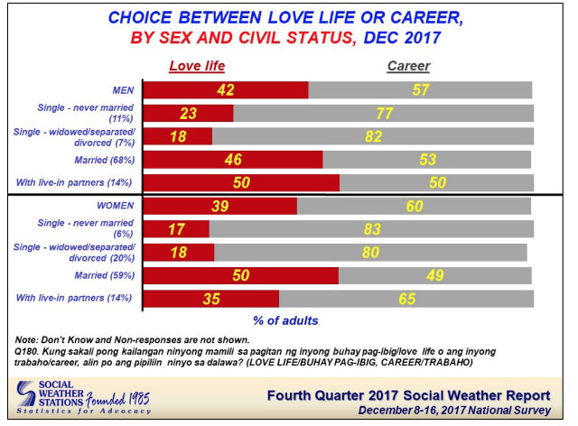 Career or love life? Survey says this is what Filipinos