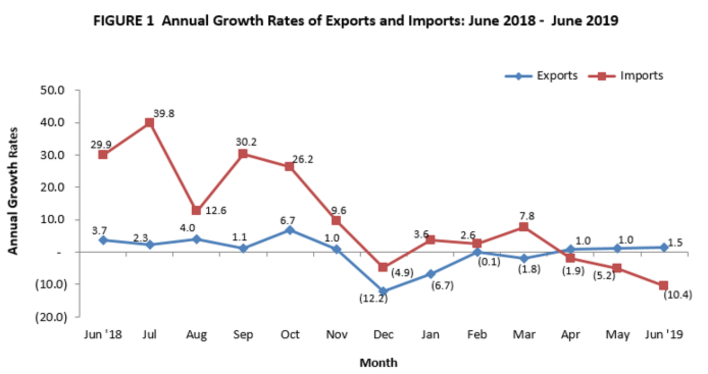 Trade gap narrows in June 2019 as Philippines imports less steel