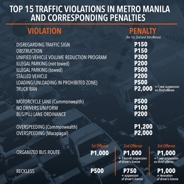 FAST FACTS: Most commonly violated traffic laws in Metro Manila