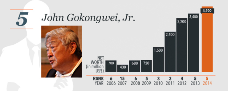 henry sy and john gokongwei case study Henry t chi sieng sy sr is a chinese-filipino business magnate, investor, and   ahead of 11 other billionaires including john gokongwei and lucio tan[4]   his associate of arts degree in commercial studies at far eastern university in  1950  in cases where simplified and traditional chinese scripts are identical,  the.