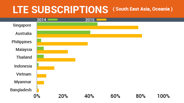 Decoding the Asian Mobile Consumer - Nielsen