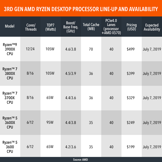 AMD details 3rd generation Ryzen CPUs, teases new graphics cards