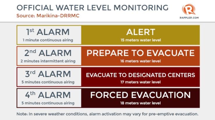 Marikina River Water Level Now On 3rd Alarm