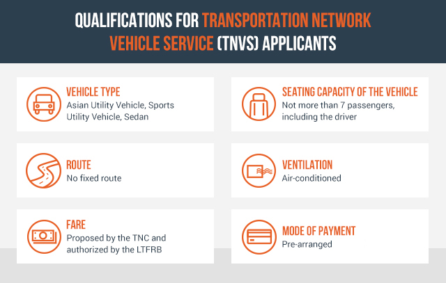 EXPLAINER: LTFRB requirements for Grab, Uber permits