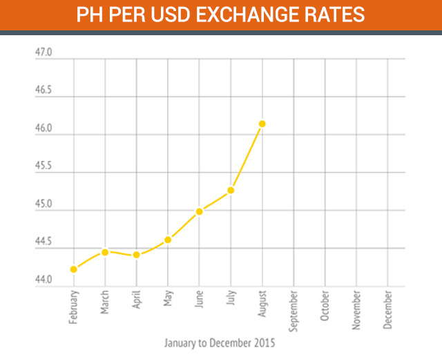 Forex usd to php