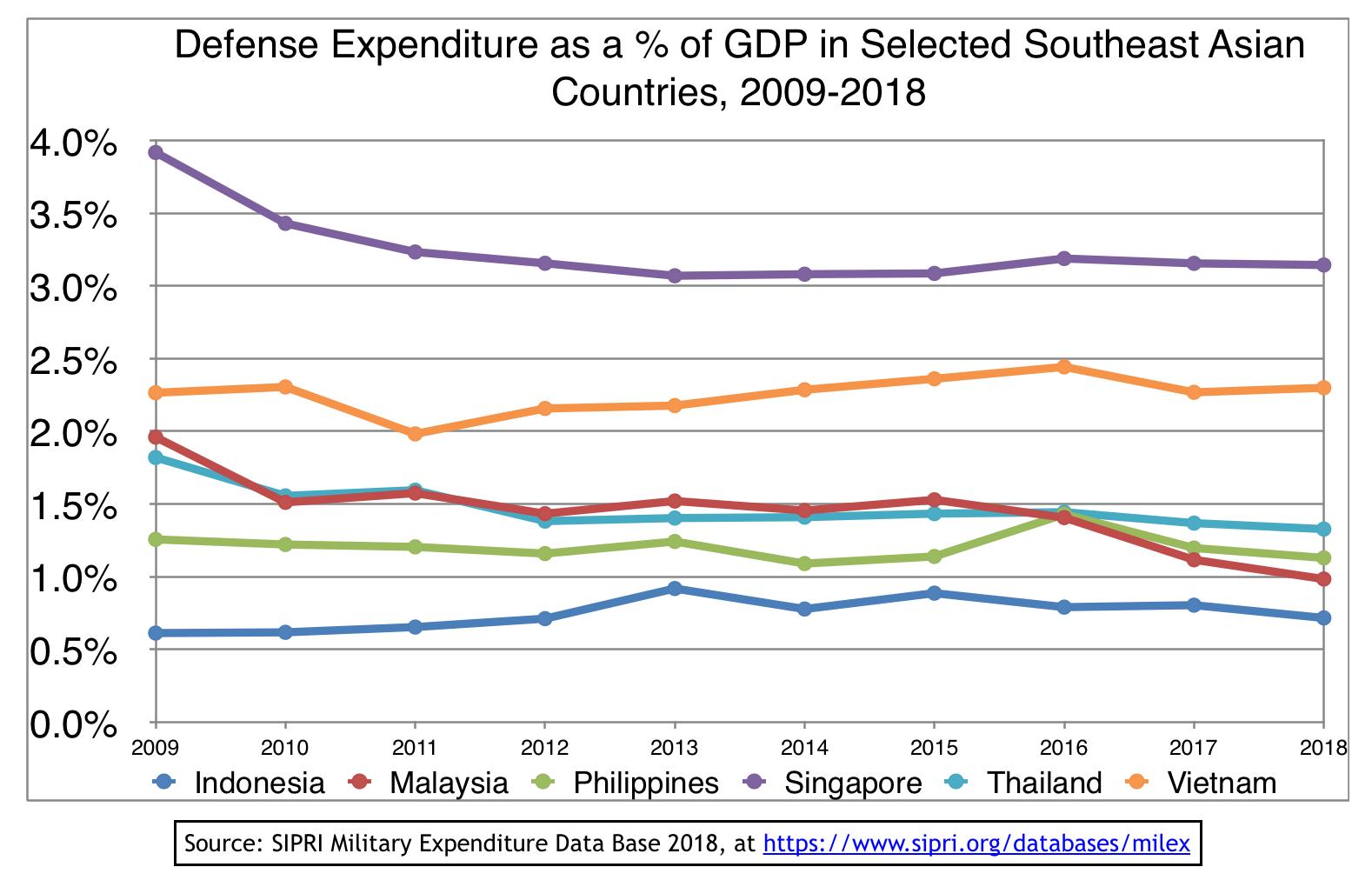 ANALYSIS] Philippine defense spending in 2018: What data tells us