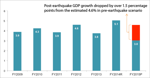 The Nepal Earthquake And Its Economic Poverty Impacts