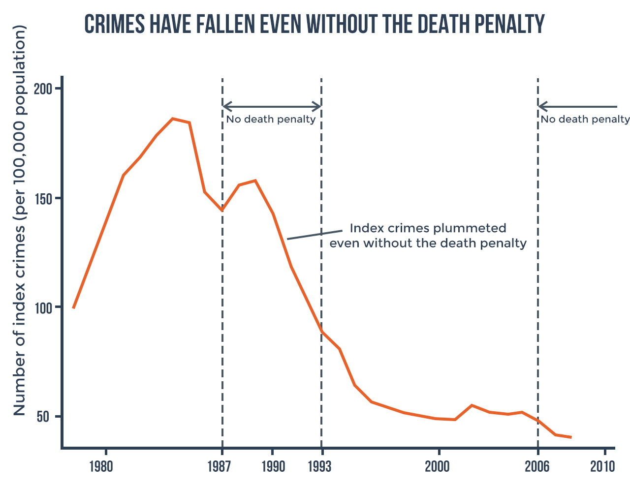 Why the death penalty is unnecessary, anti-poor, error-prone