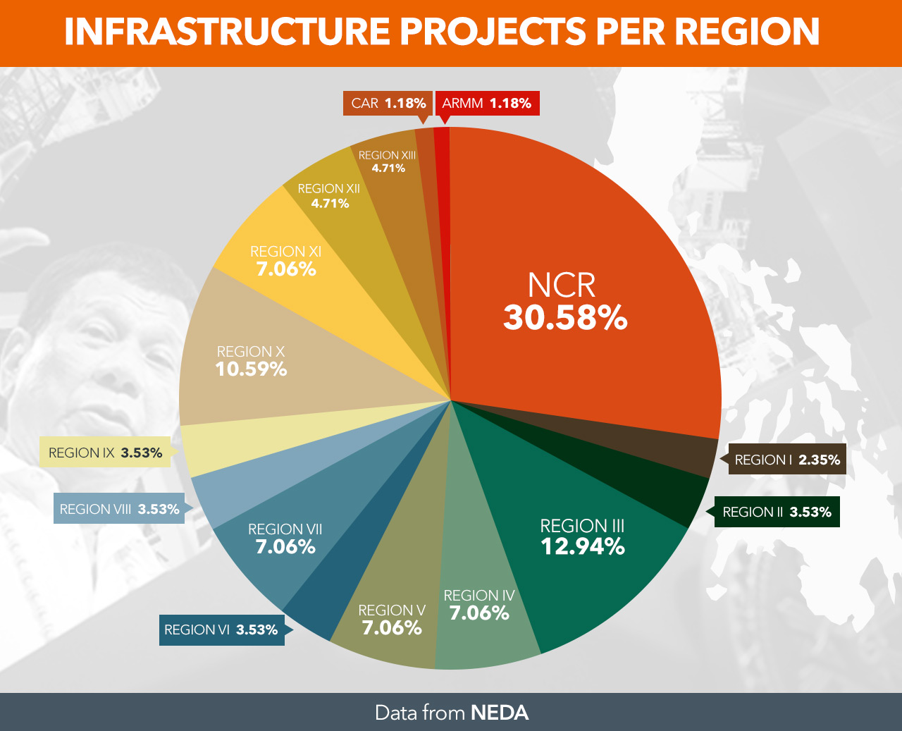Hits and misses of Duterte's infrastructure push