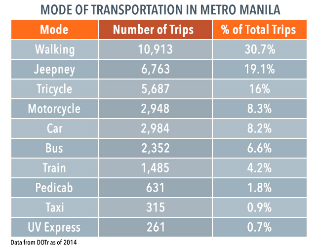 MODE OF TRANSPORTATION. The DOTr cited a study which shows jeepneys as the most used mode of transportation in Metro Manila.
