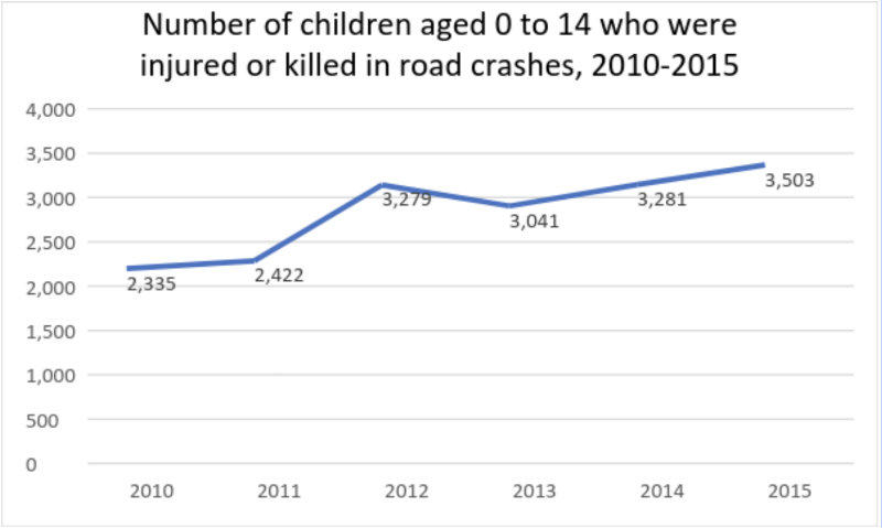 """INCREASING. The source of the graph is the Department of Health (DOH) Comparative Annual Online Electronic Injury Surveillance System (ONEISS) Report on """"Road Transport/Vehicular Accident Cases"""" for calendar years 2010 to 2015. The data in ONEISS is based only on reports to DOH that come from less than 20% of hospitals nationwide."""