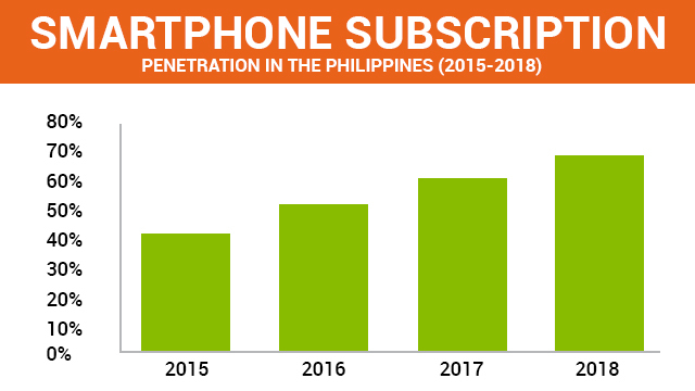 Southeast asia telephone penetration