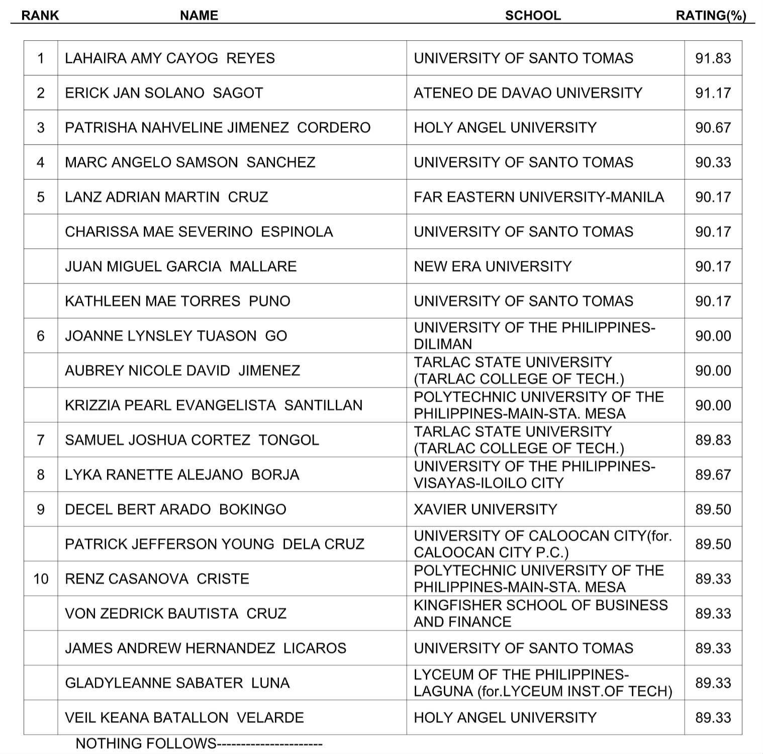 Results: October 2018 Certified Public Accountant board exam