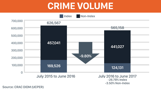 Except for killings, all crimes drop in Duterte's 1st year