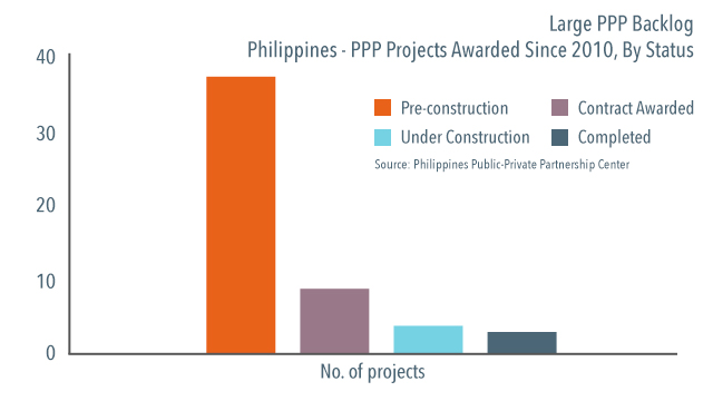 PPP BACKLOG. Data from PPP Center