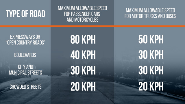 What you need to know about speed limits in the Philippines
