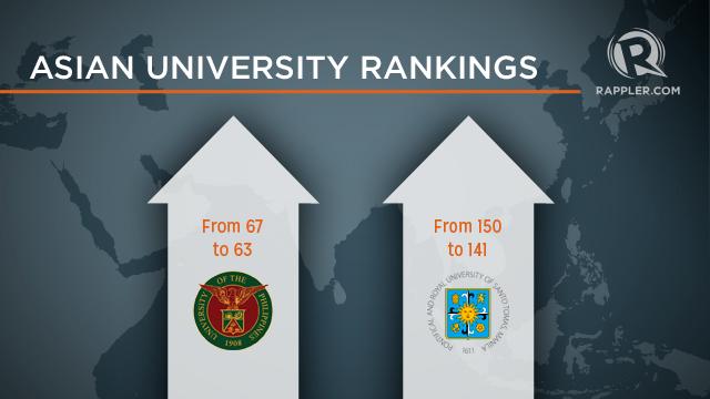 asian university rankings