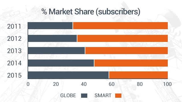 Globe, Smart to cut mobile voice call rates to P1 per minute