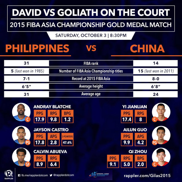 tale-of-the-tape-20151003_986E37C2227243A9B7D6C3E5B0FC1A38 - Collision Course for Philippines and China - Sports and Fitness