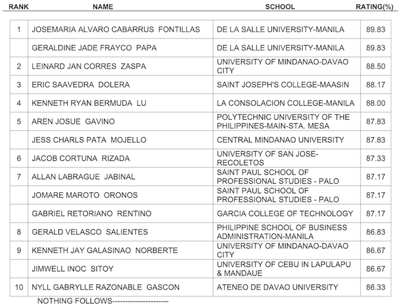 Results: May 2019 Certified Public Accountant board exam