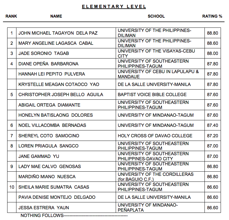RESULTS: March 2018 Licensure Exam for Teachers