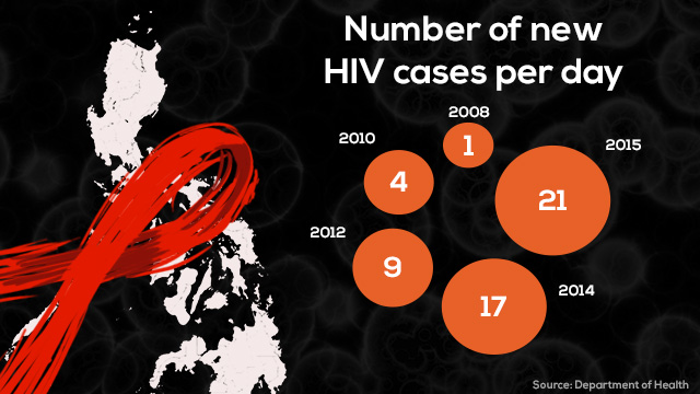 Hiv in philippines