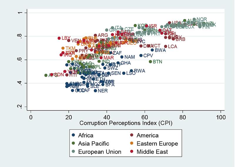 Does data prove corruption harms development?