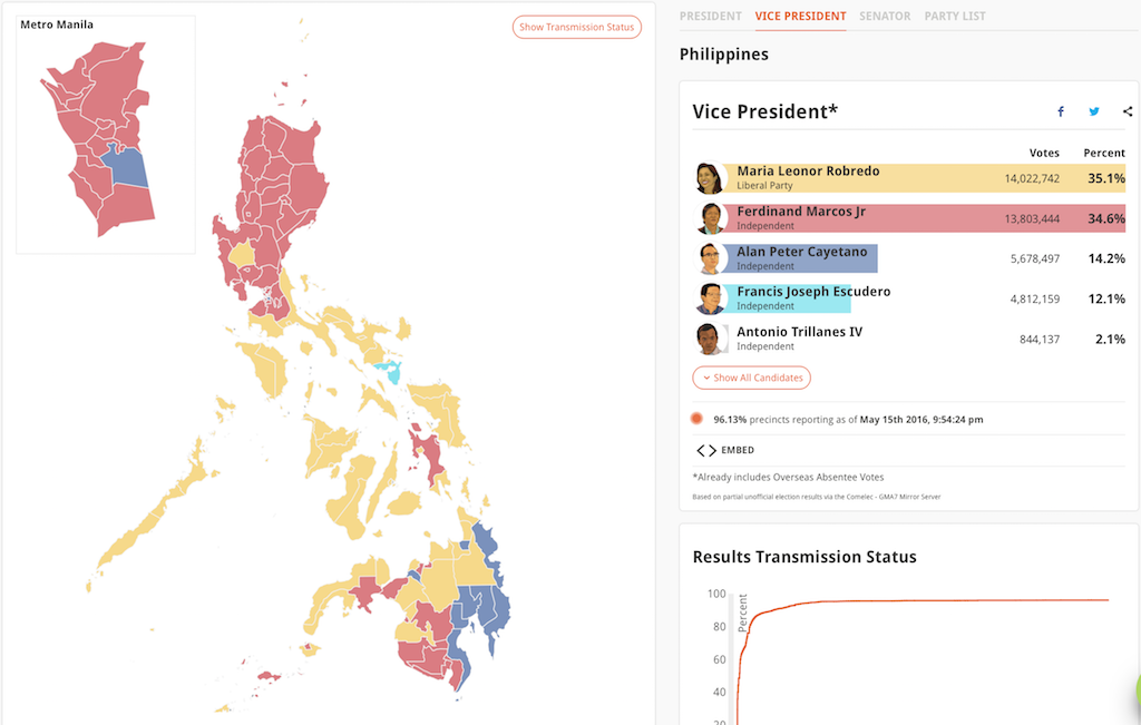 How regions voted for Robredo, Marcos in 2016 VP race