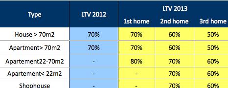 Aturan BI tentang besaran LTV untuk kredit kepemilikan properti yang berlaku saat ini. Sumber: Bank Indonesia