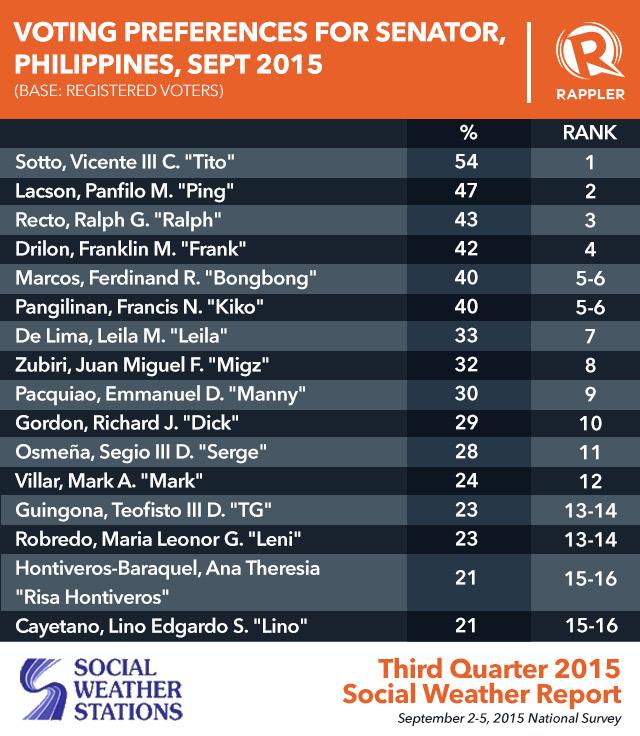 Old Names Top Sws 2016 Senatorial Poll