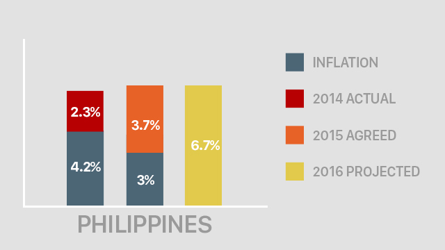 Awe Inspiring Ph Salary Increases Remain Stable For 2015 Survey Home Interior And Landscaping Oversignezvosmurscom