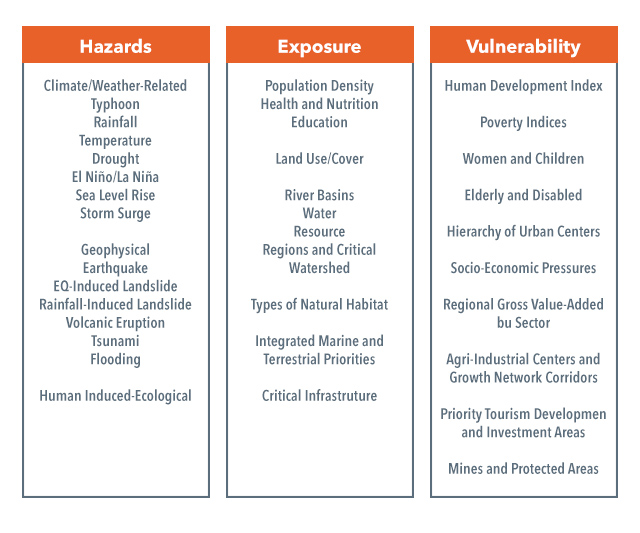 HAZARDS, EXPOSURE, VULNERABILITY. Disasters happen when hazards impacts exposed vulnerable groups. Table from Dr Antonia Loyzaga's presentation last October 1, 2015. Graphic by Alejandro Edoria/Rappler
