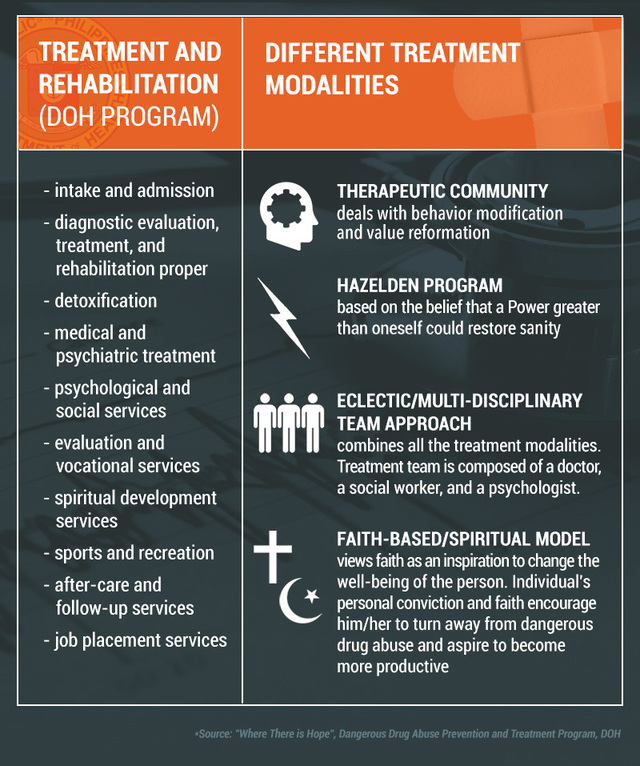 LIST: Where are drug treatment and rehab centers in the