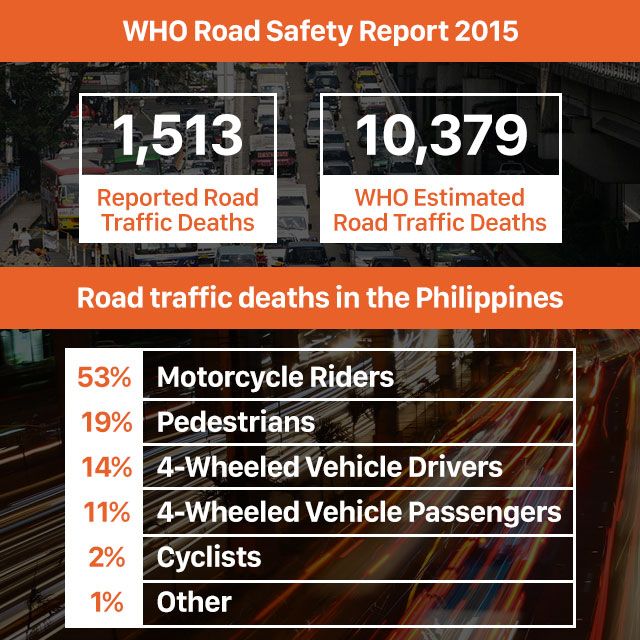 Road deaths in PH: Most are motorcycle riders, pedestrians