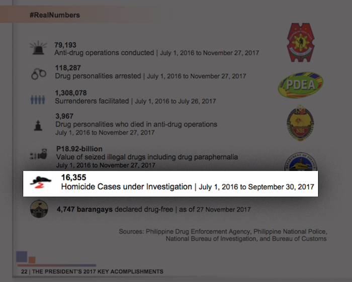 ACCOMPLISHMENT. The Malacañang yearend report lists HCUIs as an achievement under the government's anti-drug campaign. Photo cropped from Malacañang 2017 yearend report