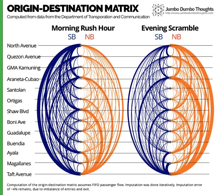 ORIGIN-DESTINATION MATRIX. The arcs represent the number of people from the particular origin-destination pair. Orange arcs are northbound trips, and blue arcs are southbound trips. Stations are arranged from north to south.
