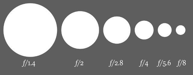 光圈。图片来自http://commons.wikimedia.org/wiki/File:Aperture_diagram.svg
